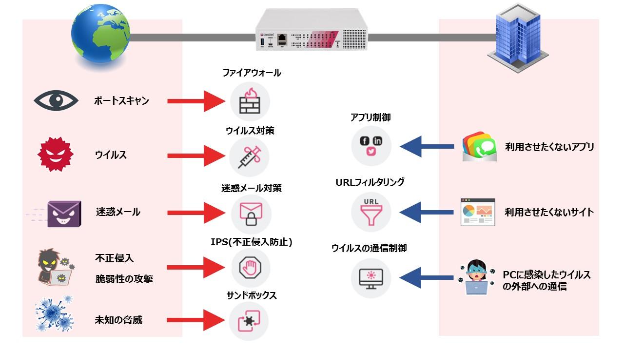 UTMの活用イメージ