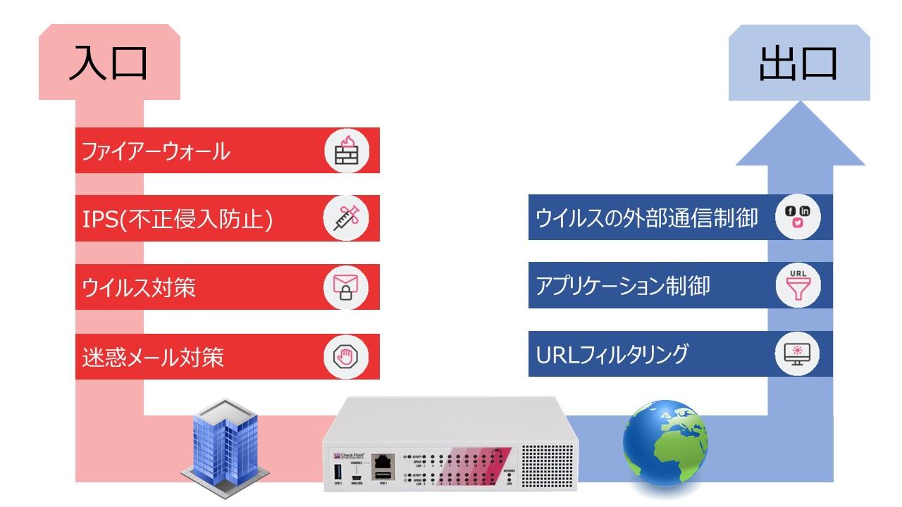 ネットワークの入口・出口対策