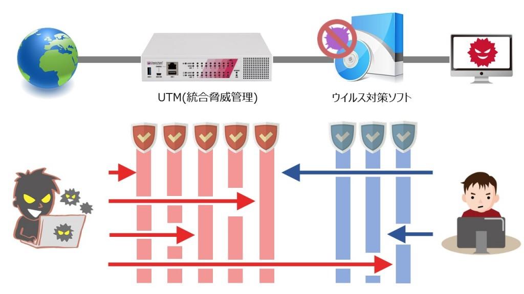 セキュリティ対策イメージ図